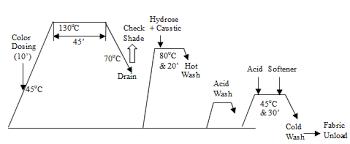 Cotton Fabric Dyeing Process Flow Chart 52 Logical Weaving Process Flow Chart Pdf