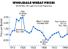 Historical Grain Charts Wheat Prices