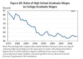 High School Graduation Year Chart High School Graduates Are Way Worse Off Today Than 40 Years