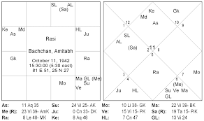 Amitabh Bachchan An Astrological Insight Thoughts On