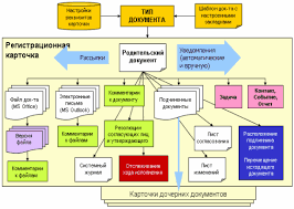 Дипломная работа Автоматизация процессов документооборота