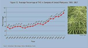 Thc Percentages On The Rise Hail Mary Jane
