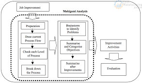 Steps Of Makigami Analysis Continuously Improving