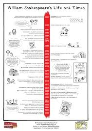 Timeline Printout Timeline Shakespeares Life And Times