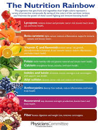 Rainbow Fruits And Vegetables Chart Infographic The Nutrition Rainbow For Health Nutrifusion