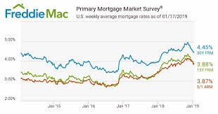 5 Year Mortgage Rate Chart Mortgage Rates In 2019 Marin County Real Estate