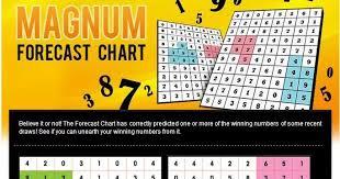 Magnum Prediction Chart Magnum 4d Prediction Tips