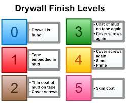 level 3 drywall finish drywall contractor level 3 gypsum board finish