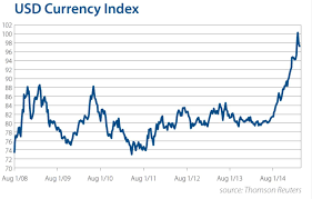 Us Currency Index Currency Exchange Rates
