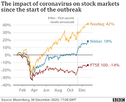 Why have global stock markets gone up ...