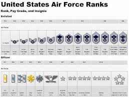 Military Rank Equivalents Chart Ranks And Insignias Of Enlisted And Officer Air Force