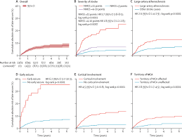 Prediction Of Late Seizures After Ischaemic Stroke With A