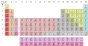 Wikipedia Featured Picture Candidates Periodic Table Wikipedia