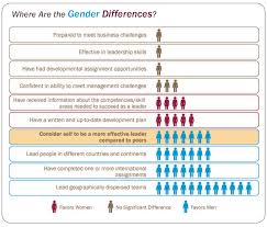 leadership challenges critical skills and the importance of gender differences