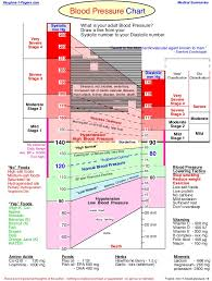 New Bp Chart 349 Blood Pressure Chart Health