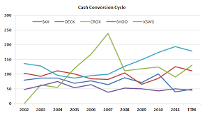 Cash Conversion Chart Using The Cash Conversion Cycle To Help Pick Stocks