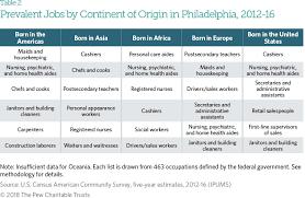 Philadelphias Immigrants The Pew Charitable Trusts