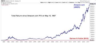 microsoft stock price history heres how rich you would be if you invested in amazon at its ipo