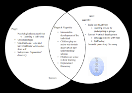 Piaget And Vygotsky Compare And Contrast Chart Comparison Of Piaget Vygotsky Montessori On Early