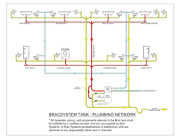 Mobile Home Plumbing Systems Plumbing Network Diagrampdf - Home water system design