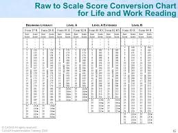 Mcat Raw Score Conversion Chart Implementation Training Adult Basic Education Abe And