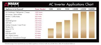 Smart Ac 400w Usb Power Inverter Wagan Tech Power