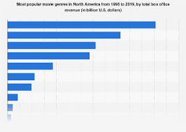 Netflix Movie Charts Movie Genres By Total Box Office Revenue In North America