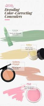 decoding color correcting concealers