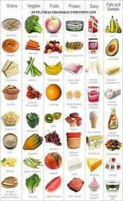 Healthy Vs Unhealthy Food Chart Sorting Healthy And Unhealthy Food Kindergarten Google