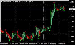 Aizig Forex Renko Chart Strategy Forex Mt4 Indicators