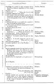 See phonetic symbol for a list of the ipa symbols used to represent the phonemes of the english language. A Uniform Orthography And Early Linguistic Research In Australia History And Philosophy Of The Language Sciences