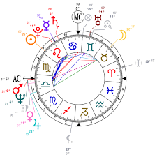 Astrology And Natal Chart Of Bill Clinton Born On 1946 08 19