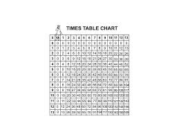 26 Times Table Chart Show Me The Times Table Modern Coffee Tables And Accent Tables