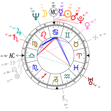 Nancy Reagan Astrology Chart Nancy Reagan Natal Chart Mbti Type Zodiac Birthday Astrology
