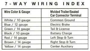 a wiring diagram for 7 blade rv plug a image rv 7 blade connector wiring diagram jodebal com on a wiring diagram for 7 blade rv wire diagram for 7 pin trailer
