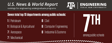 college of engineering  texas a m usnwr rankings