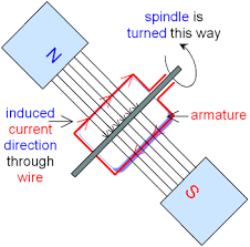 electric generator physics. Perfect Physics Current Induced In A Generator Inside Electric Physics