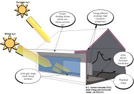 south facing passive solar house plans passive solar design in cold climate fold