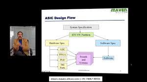 Backend Design Flow Asic Design Flow Outline Part 1 Asic Design
