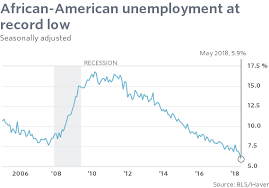 Black Unemployment Chart African American Jobless Rate Drops Sharply To New Record