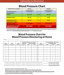 Free Blood Pressure Chart To Print Blood Pressure Chart And Log Templates Ages 2 To 20