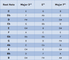 Piano Code Chart Deep House Chords Attack Magazine