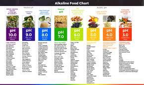 Ph Balance Food Chart Ph Food Chart Best Picture Of Chart Anyimage Org