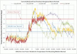Global Temperature Chart 10000 Years Earths Obliquity And Temperature Over The Last 20 000 Years