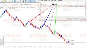 Renko Charts Mt5 Mt5 Median Renko Indicator Renko Chart In Mt5