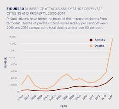 globally terrorism is on the rise but little of it occurs in  terrorism against private citizens and property on the rise