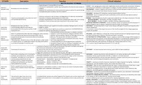 Vitamin Functions And Food Sources Chart General Knowledge And Inspirations 2016