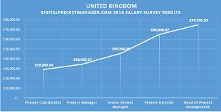 2016 dpm digital project manager salary survey results united kingdom uk