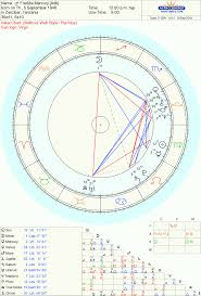 Scott Walker Birth Chart Whats So Mercury About Freddie The Oxford Astrologer