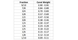 Fraction Size Chart 63 Described Diamond Carat Size Chart In Fractions